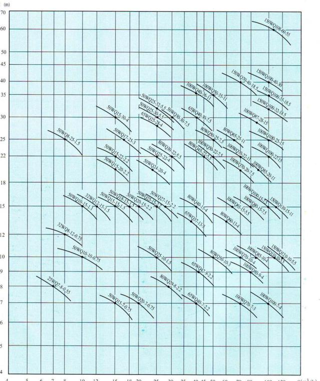 OH系列潜水排污泵型谱图